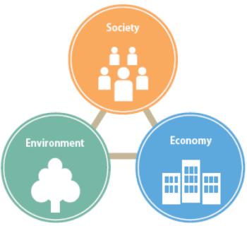 society-economy-environment